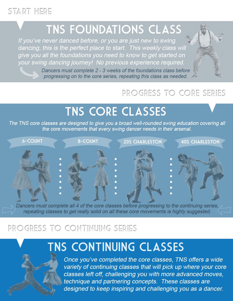 TNS_Class_Chart